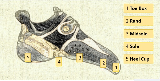 climbing-shoe-features-explained